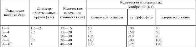 Примерные нормы органических и минеральных удобрений