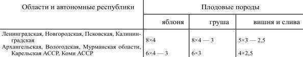 Рекомендуемые реасстояния между плодовыми деревьями (в м)